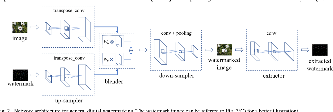 Figure 4 for A General Approach for Using Deep Neural Network for Digital Watermarking