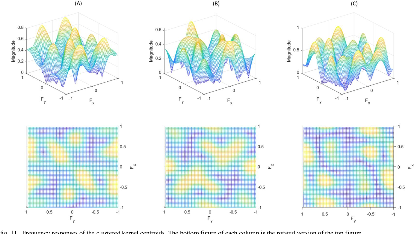 Figure 3 for A General Approach for Using Deep Neural Network for Digital Watermarking