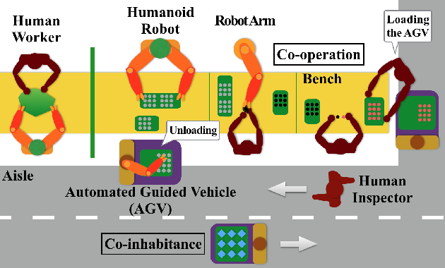 Figure 1 for Robot Safe Interaction System for Intelligent Industrial Co-Robots