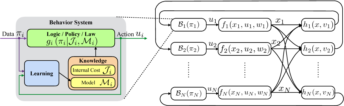 Figure 2 for Robot Safe Interaction System for Intelligent Industrial Co-Robots