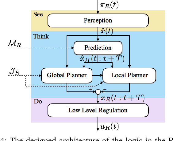 Figure 4 for Robot Safe Interaction System for Intelligent Industrial Co-Robots