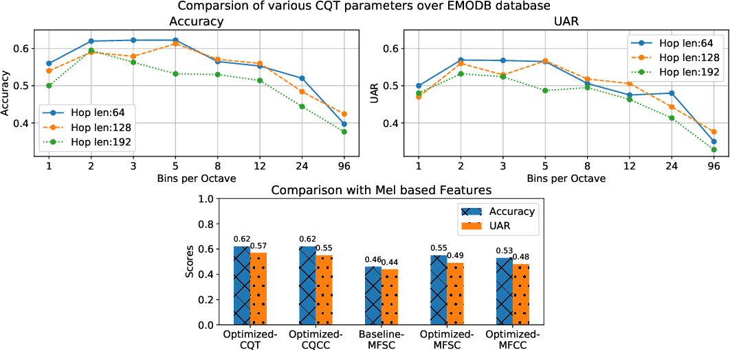Figure 2 for Non-linear frequency warping using constant-Q transformation for speech emotion recognition