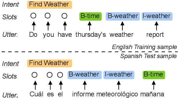 Figure 1 for Cross-lingual Spoken Language Understanding with Regularized Representation Alignment