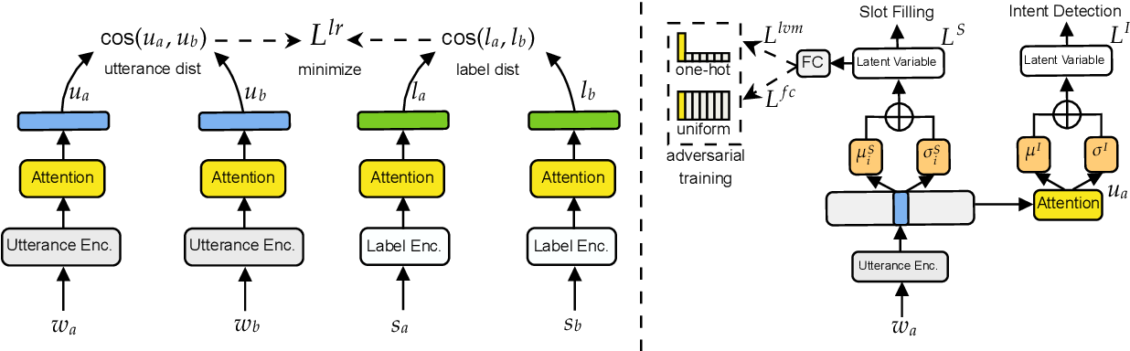 Figure 3 for Cross-lingual Spoken Language Understanding with Regularized Representation Alignment