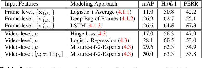Figure 4 for YouTube-8M: A Large-Scale Video Classification Benchmark