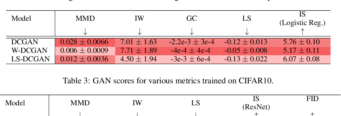 Figure 3 for Quantitatively Evaluating GANs With Divergences Proposed for Training