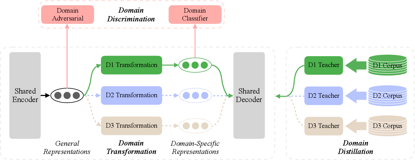 Figure 1 for Go From the General to the Particular: Multi-Domain Translation with Domain Transformation Networks