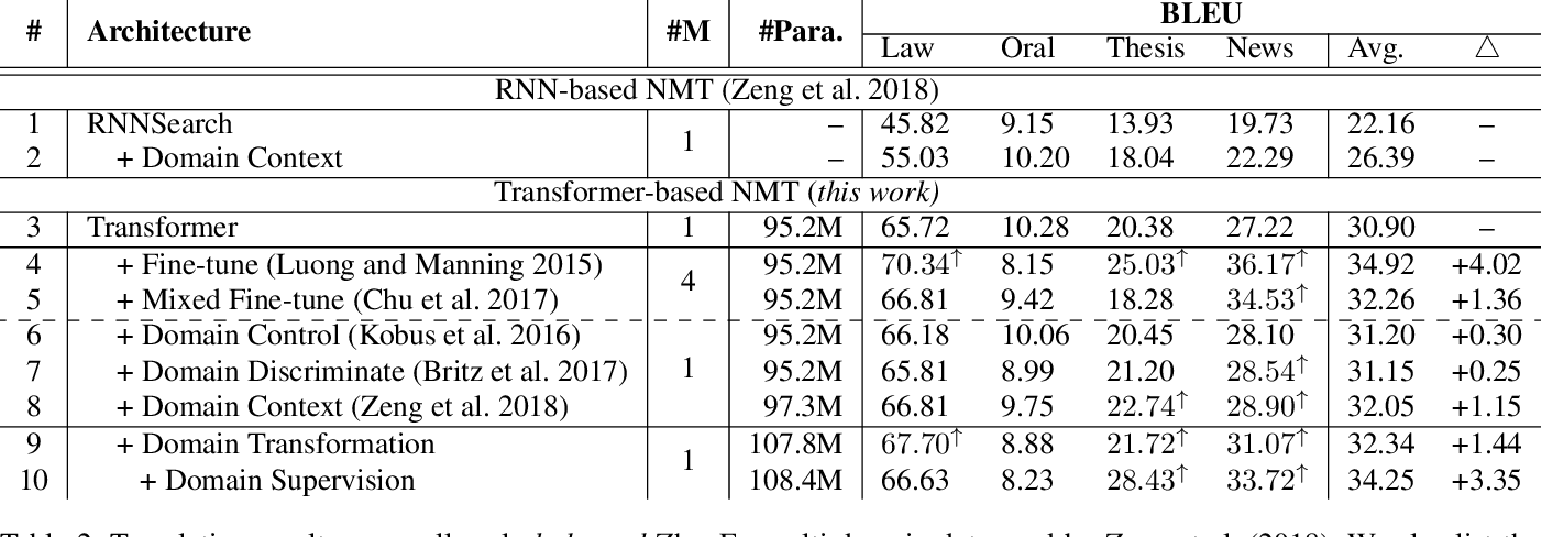 Figure 3 for Go From the General to the Particular: Multi-Domain Translation with Domain Transformation Networks