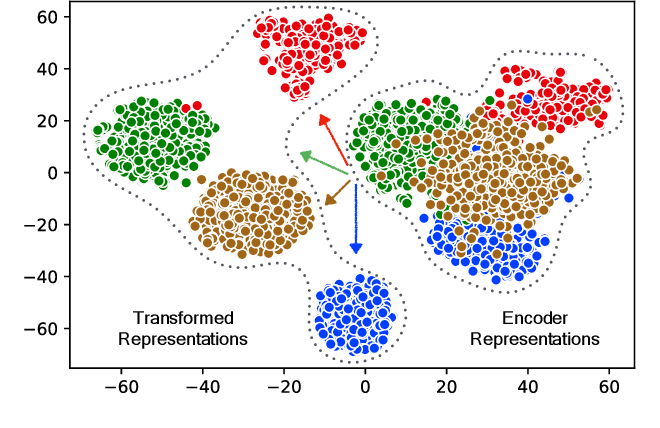 Figure 4 for Go From the General to the Particular: Multi-Domain Translation with Domain Transformation Networks