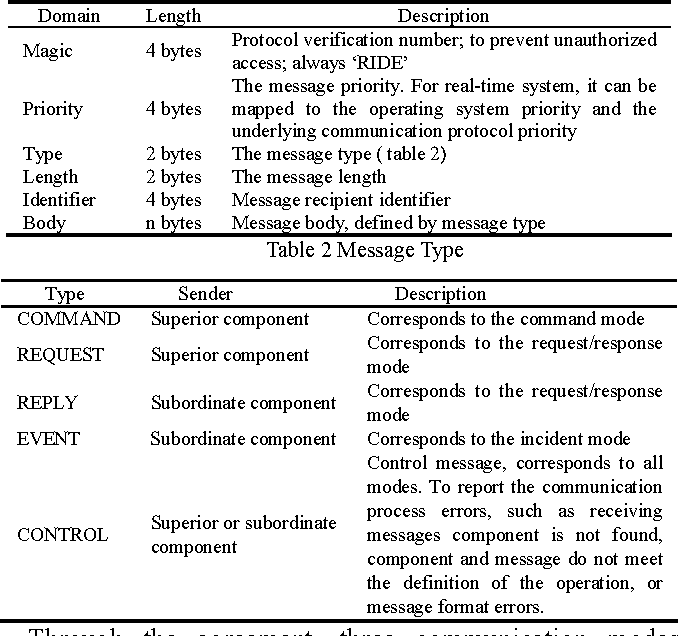 A component based design framework for robot software architecture