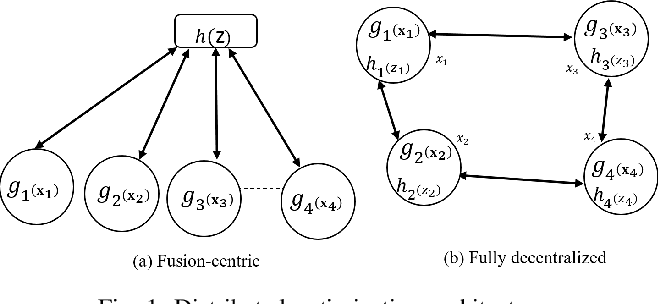 Figure 1 for Distributed Inexact Successive Convex Approximation ADMM: Analysis-Part I