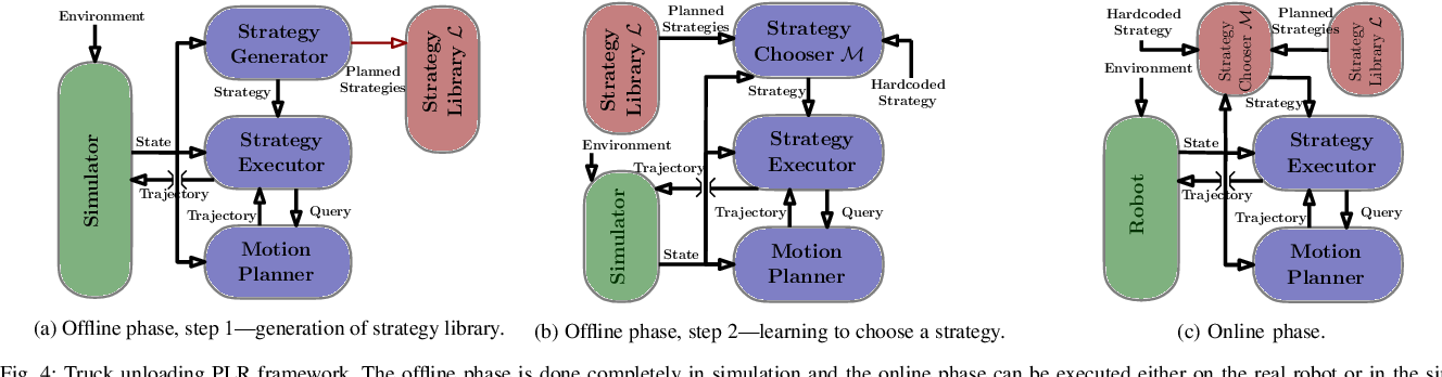 Figure 4 for Planning, Learning and Reasoning Framework for Robot Truck Unloading