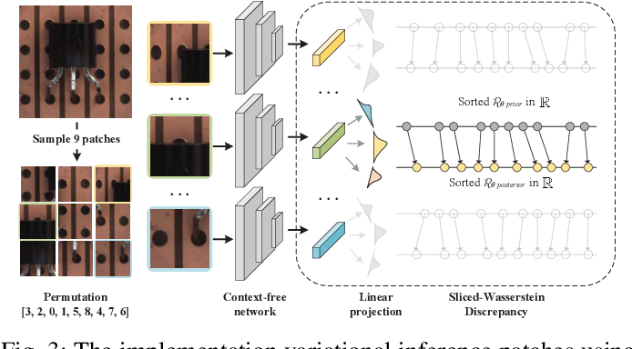 Figure 3 for P-WAE: Generalized Patch-Wasserstein Autoencoder for Anomaly Screening