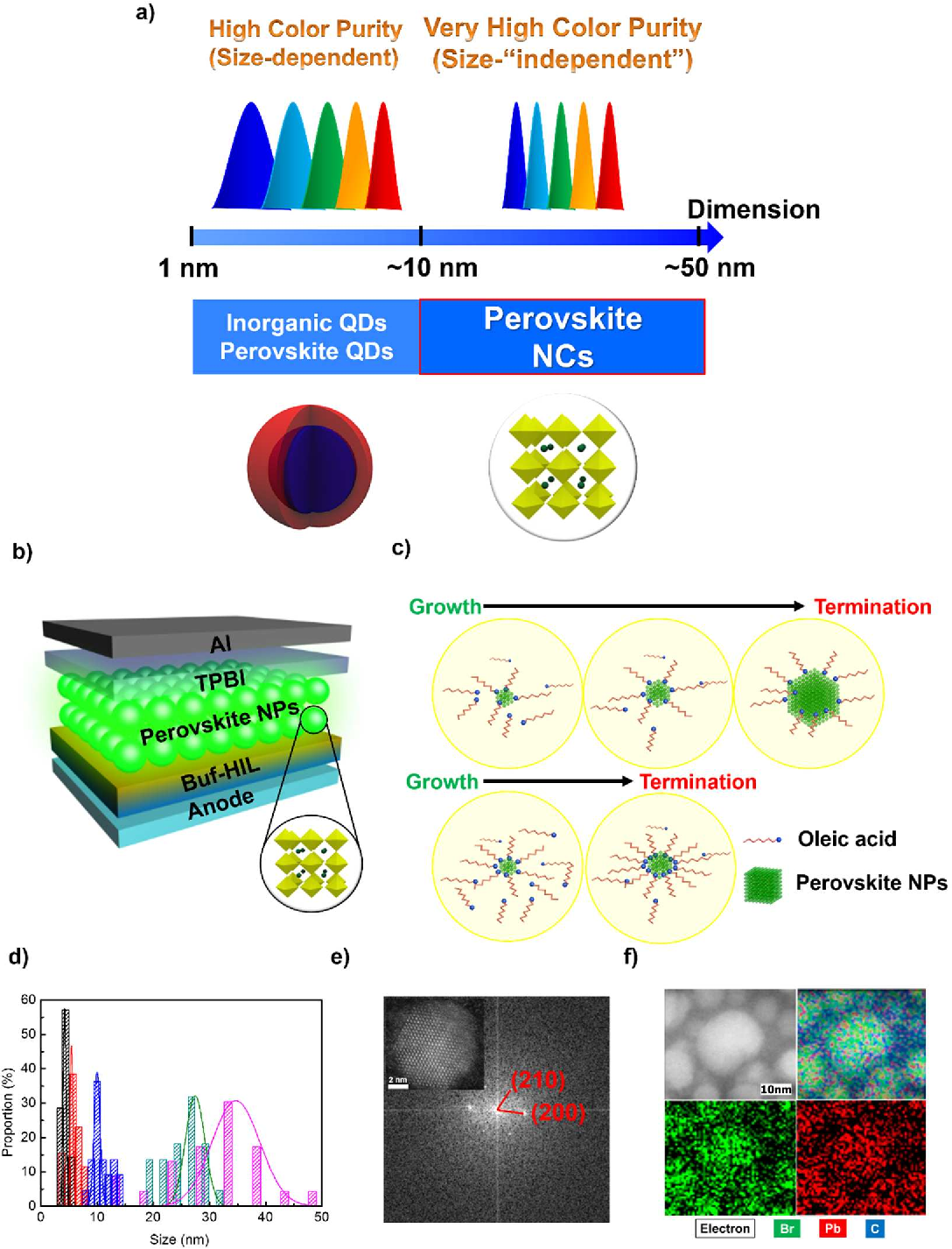 Highly Efficient Light Emitting Diodes Of Colloidal Metal Halide Diode Diagram Perovskite Nanocrystals Beyond Quantum Size Semantic Scholar