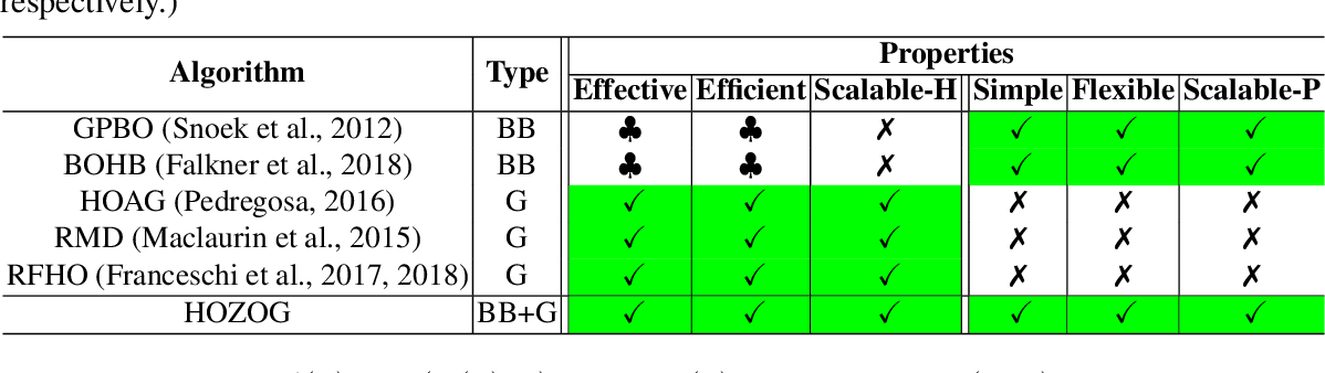 Figure 1 for Optimizing Large-Scale Hyperparameters via Automated Learning Algorithm