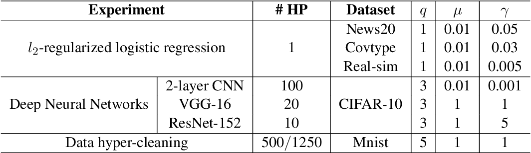 Figure 3 for Optimizing Large-Scale Hyperparameters via Automated Learning Algorithm