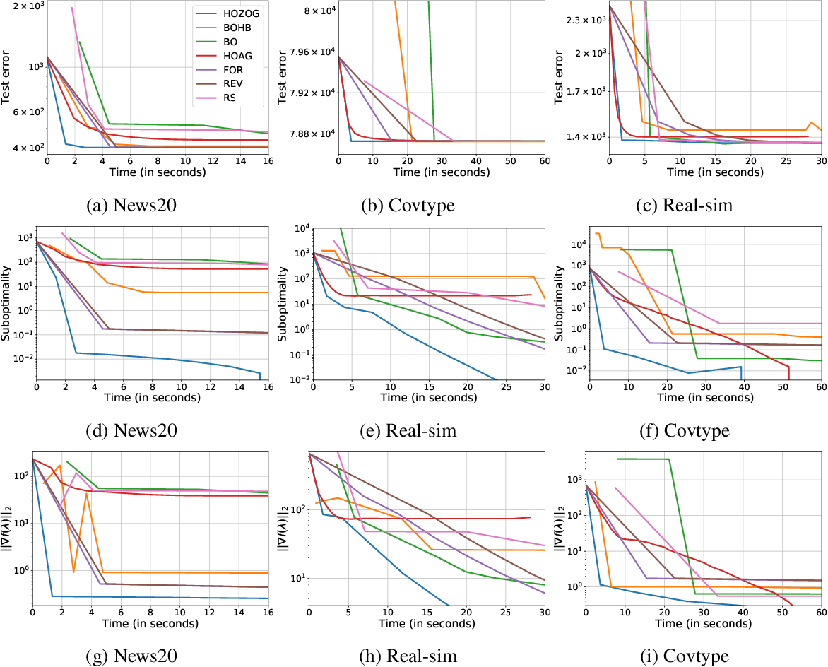 Figure 4 for Optimizing Large-Scale Hyperparameters via Automated Learning Algorithm