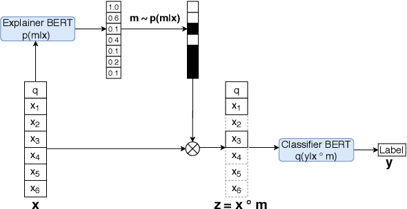 Figure 3 for An Information Bottleneck Approach for Controlling Conciseness in Rationale Extraction