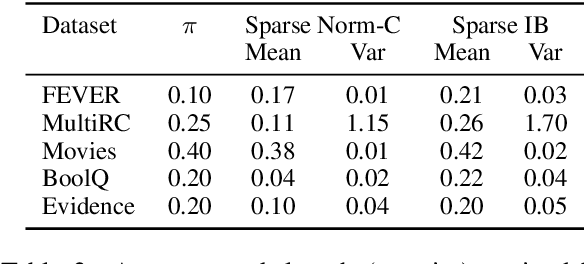 Figure 4 for An Information Bottleneck Approach for Controlling Conciseness in Rationale Extraction