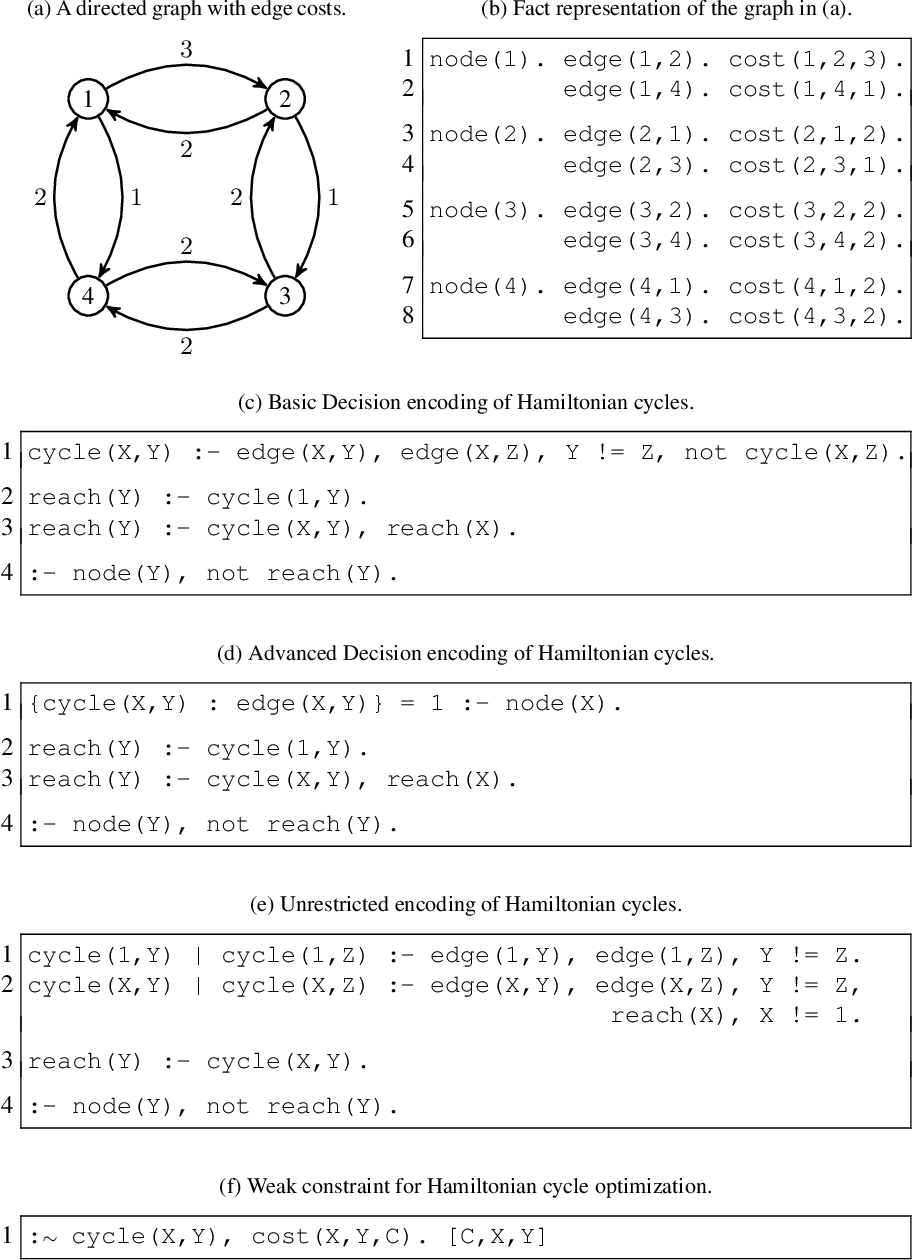 Figure 1 for The Seventh Answer Set Programming Competition: Design and Results