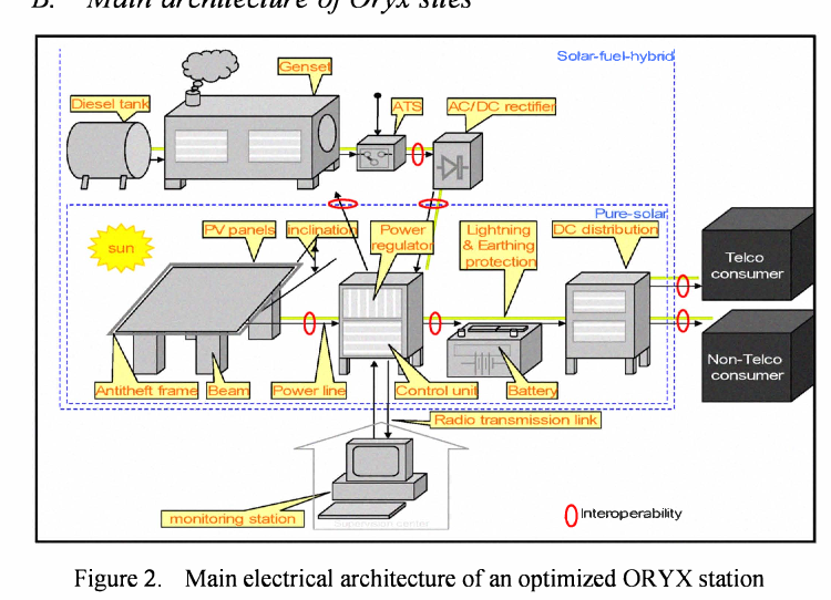 Figure 2. Main electrical architecture of an optimized OR YX station