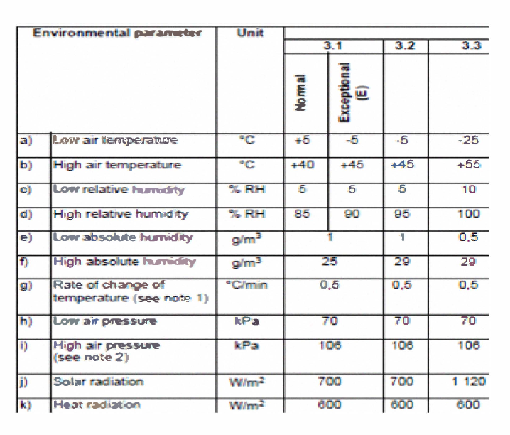 Figure 6. Extracts of ETSI EN 300 019-3-1 environment classes