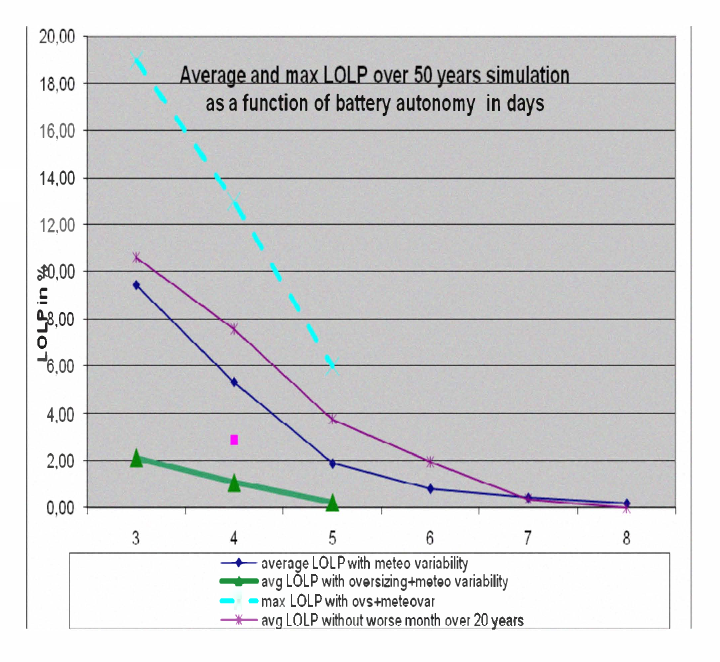 Figure 10, Result LOLP of 50 simulation runs with different battery autonomies and different configurations of site loads and PV sizing