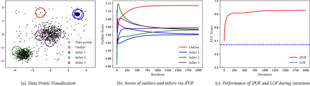 Figure 3 for IPOF: An Extremely and Excitingly Simple Outlier Detection Booster via Infinite Propagation