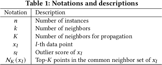 Figure 2 for IPOF: An Extremely and Excitingly Simple Outlier Detection Booster via Infinite Propagation
