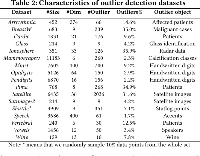Figure 4 for IPOF: An Extremely and Excitingly Simple Outlier Detection Booster via Infinite Propagation