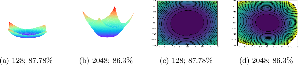 Figure 3 for Positively Scale-Invariant Flatness of ReLU Neural Networks
