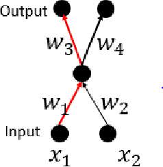 Figure 1 for Positively Scale-Invariant Flatness of ReLU Neural Networks
