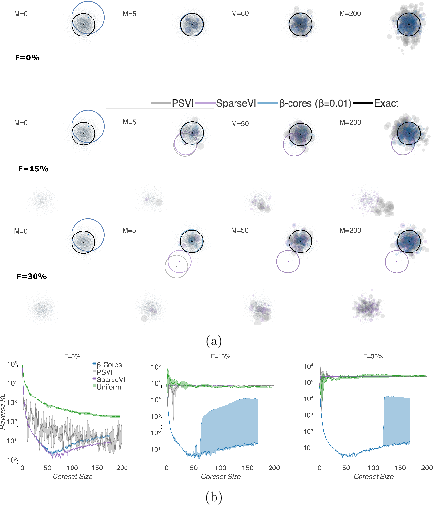 Figure 1 for $β$-Cores: Robust Large-Scale Bayesian Data Summarization in the Presence of Outliers