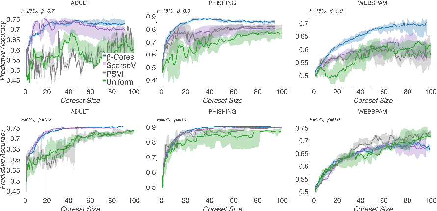 Figure 3 for $β$-Cores: Robust Large-Scale Bayesian Data Summarization in the Presence of Outliers