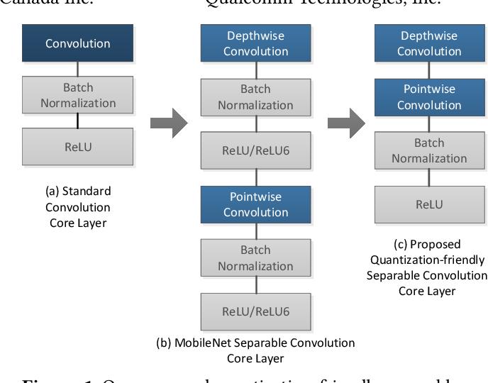 Figure 1 for A Quantization-Friendly Separable Convolution for MobileNets