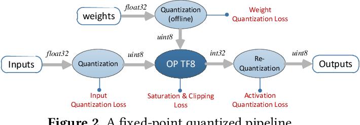 Figure 3 for A Quantization-Friendly Separable Convolution for MobileNets