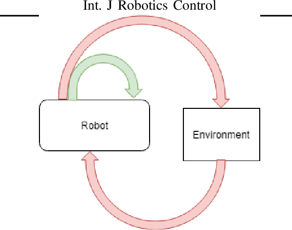 Figure 1 for Robotic Supervised Autonomy: A Review