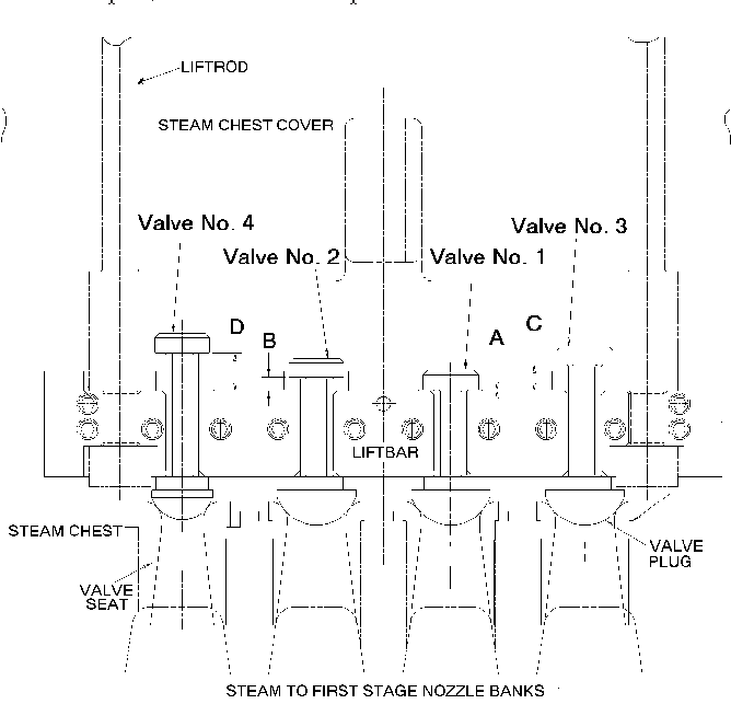 Elimination Of Flow Induced Instability From Steam Turbine Control