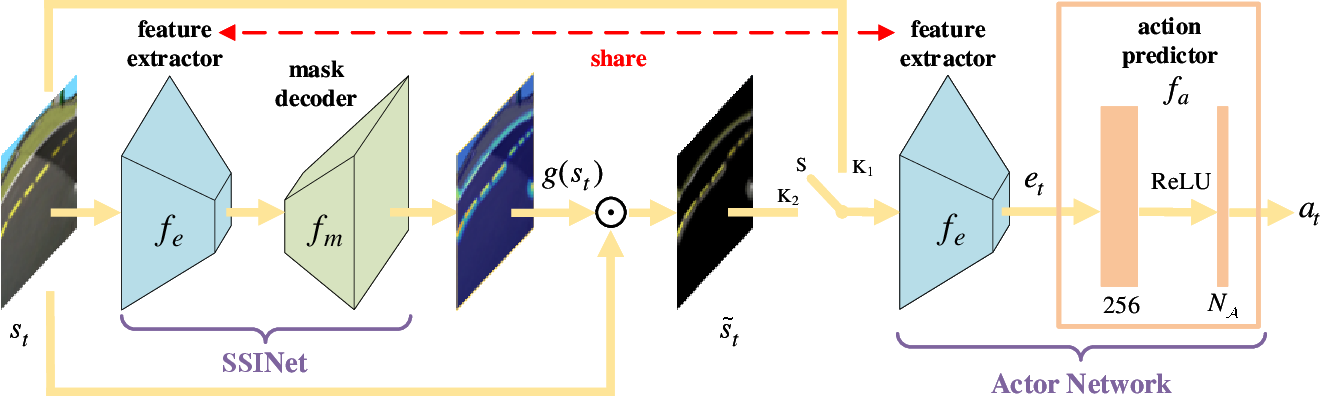 Figure 1 for Self-Supervised Discovering of Causal Features: Towards Interpretable Reinforcement Learning