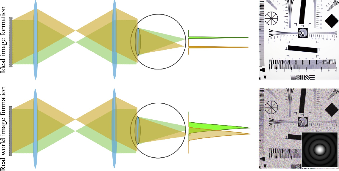 Figure 3 for Gaze-Contingent Retinal Speckle Suppression for Perceptually-Matched Foveated Holographic Displays