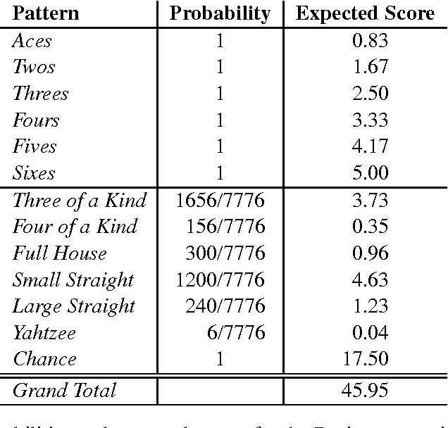 Table 7 From How To Maximize Your Score In Solitaire Yahtzee