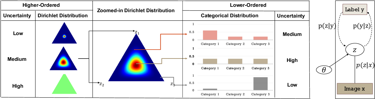 Figure 1 for Enhancing the Robustness of Prior Network in Out-of-Distribution Detection