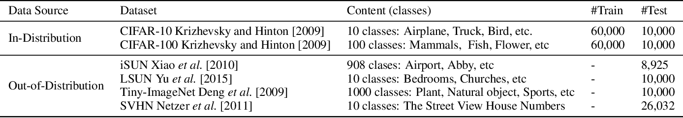 Figure 2 for Enhancing the Robustness of Prior Network in Out-of-Distribution Detection
