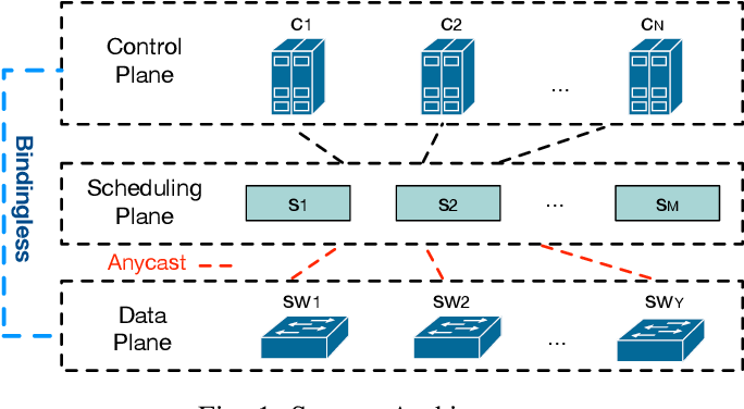 Figure 1 for Optimizing Controller Placement for Software-Defined Networks