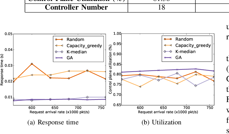 Figure 3 for Optimizing Controller Placement for Software-Defined Networks