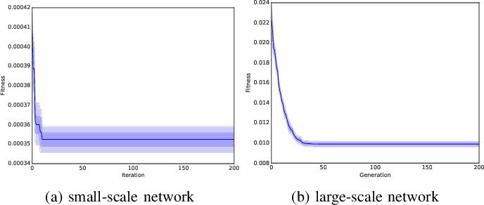 Figure 4 for Optimizing Controller Placement for Software-Defined Networks