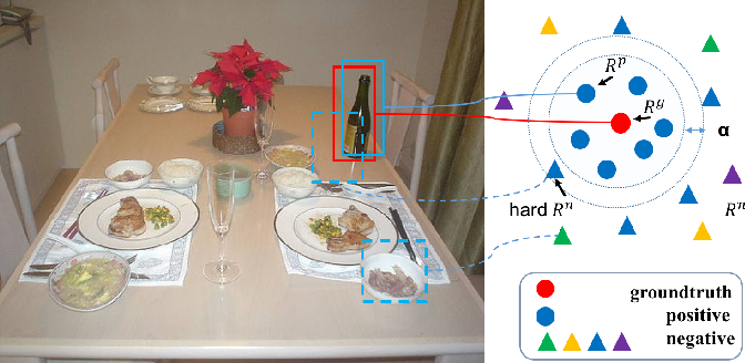 Figure 1 for Improving Object Detection with Region Similarity Learning