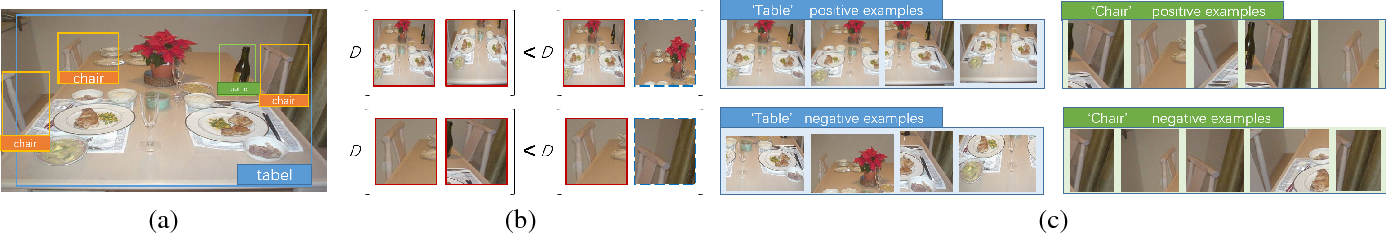Figure 3 for Improving Object Detection with Region Similarity Learning