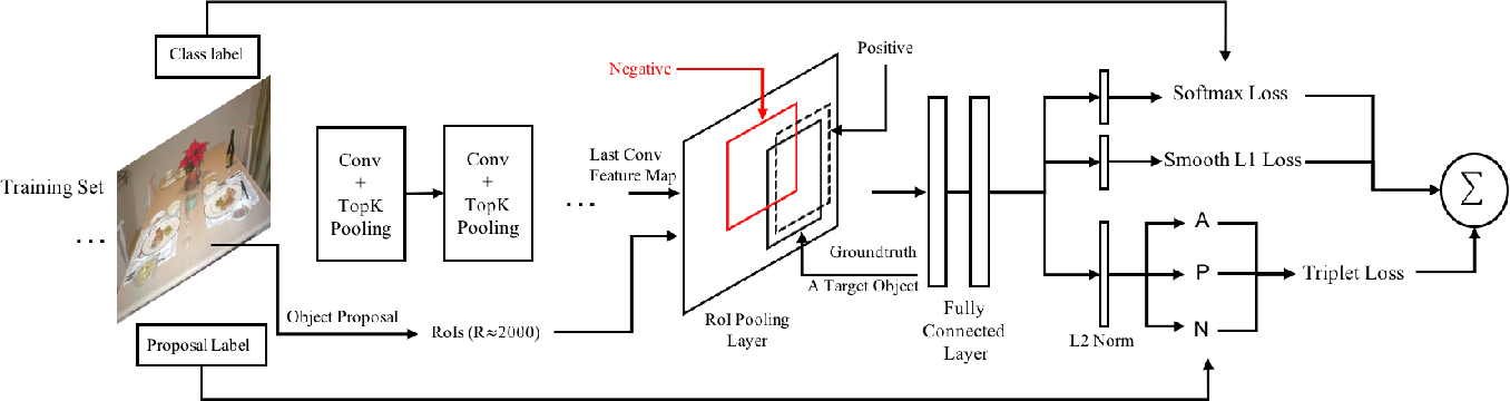 Figure 4 for Improving Object Detection with Region Similarity Learning