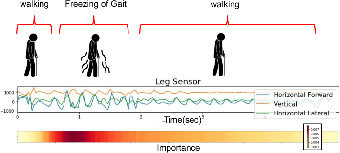 Figure 1 for Understanding and Improving Recurrent Networks for Human Activity Recognition by Continuous Attention